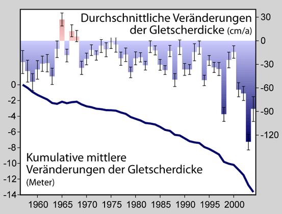 Die deutlich negative Massenbalance der Gletscher seit 1960