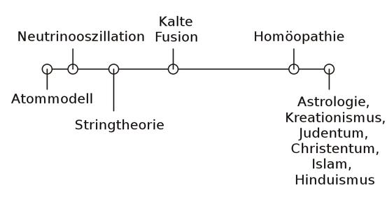 Qualitatives Diagramm des Kontinuums von echten Wissenschaften zu Pseudowissenschaften, nach Sokal[36]