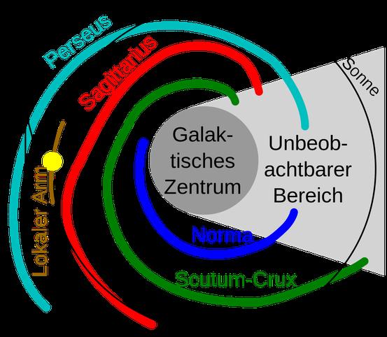 Schema der beobachteten Spiralarme des Milchstraßensystems (der gelbe Kreis stellt die Lage der Sonne dar)