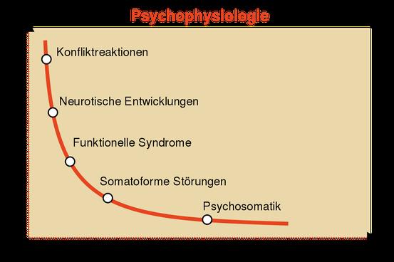 Kontinuum diagnostischer Kategorien bzw. Frage der Übergänge zwischen körperlichen und seelischen Erkrankungen.