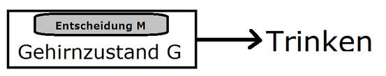 Wenn M auf G zurückgeführt werden kann, so kann M das Trinken kausal mitverursachen.