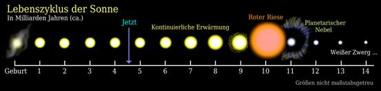 Der Lebenszyklus der Sonne