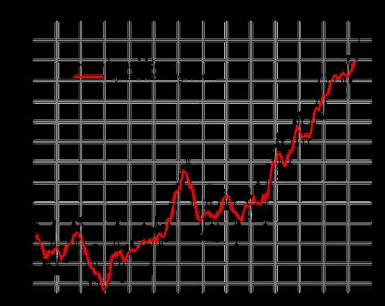 Globaler Temperaturindex Oberflächentemperaturen Land und See 1880-2015