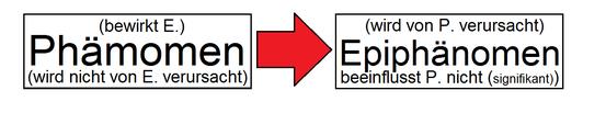 Im Verhältnis zwischen einem Phänomen und dessen Epiphänomen verläuft das kausale Wirken nur in eine Richtung.