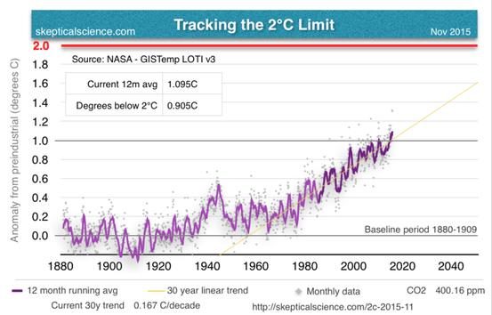 Abb. 2: Nach Daten der NASA liegt die aktuelle Temepratur 1 °C über dem vorindustriellen (hier 1880-1909) Wert.