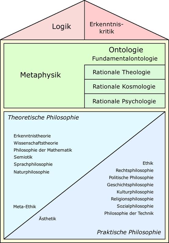 Übersicht über die Disziplinen der Philosophie nach einer üblichen Einteilung.