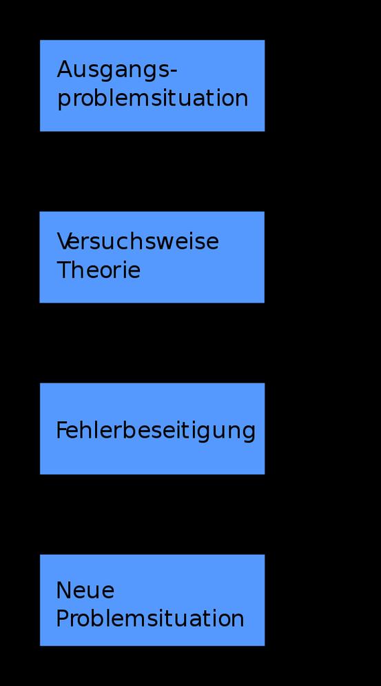 Entwicklungsschema des Erkenntnisfortschritts nach Popper