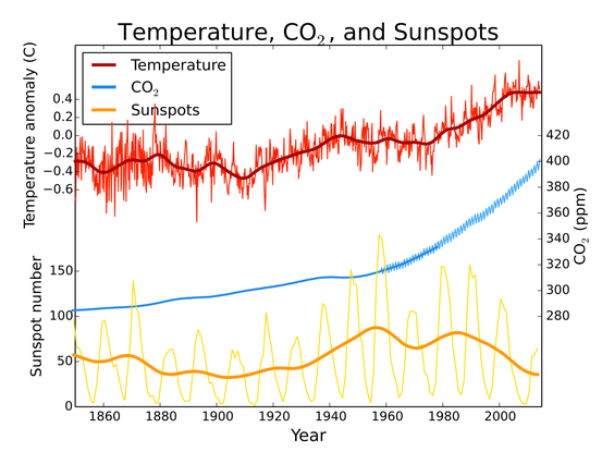 Globale Temperaturentwicklung (rot), atmosphärische CO2-Konzentration (blau) und Sonnenaktivität (gelb) seit dem Jahr 1850