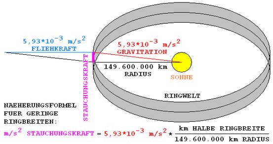 Der Ring umgibt einen Stern, z. B. mit einem Radius von etwa einerAstronomischen Einheit. Somit stellt der Ring eine unvollständige Schale dar. Wegen der enormen Tangentialkräfte ist eine realistische Konstruktion nur mit einem Gleichgewicht von Fliehkraf