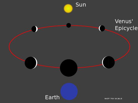 Die theoretischen Venusphasen im ptolemäischen Modell, wenn nur die Sonne Licht aussendet (englisch)