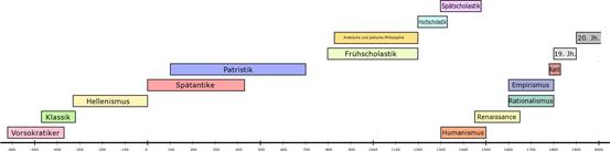 Epochen und Strömungen der Philosophiegeschichte im chronologischen Überblick: