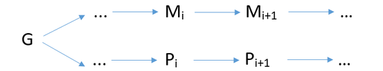 Parallelismus: Gott hat das P- und die M-Ereignisse einmalig prästaibil-harmonisiert.