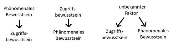 Drei mögliche Beziehungen zwischen Zugriffsbewusstsein und phänomenalen Bewusstsein. Der Pfeil steht jeweils für einen kausalen Zusammenhang, wobei die Pfeilspitze auf die Wirkung zeigt. Alle drei Möglichkeiten sind mit einer unkomplizierten Beschreibung.