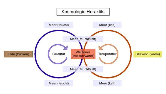 Schematische Darstellung der kosmologischen Prozesse nach Heraklit