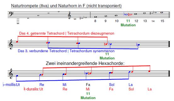 Tetrachord- und Hexachordsystem | Langtrompete | Naturtrompete | Naturhorn