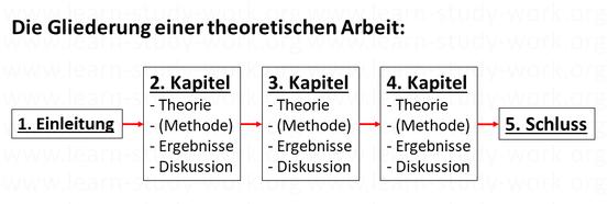 Die Gliederung einer theoretischen Arbeit - www.learn-study-work.org