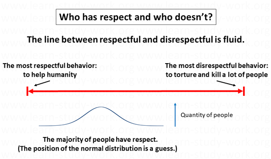 Who has respect? - respectful, disrespectful - www.learn-study-work.org