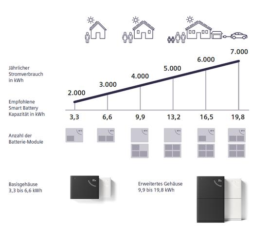 Übersicht über die verschiedenen Speichermöglichkeiten (Bild: Siemens)