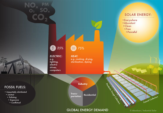 Infographic Solar Thermal Energy