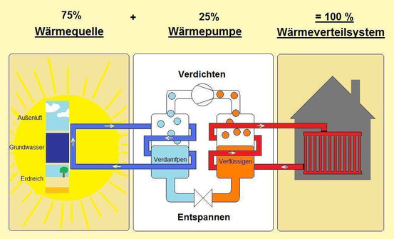 © www.waermepumpenfuchs.de