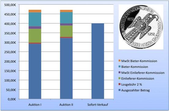 Gebührenstruktur bei Münzauktionen