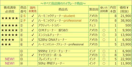 日本音叉ヒーリング研究会onsalaboの音叉ヒーリング講座に必要な音叉一覧