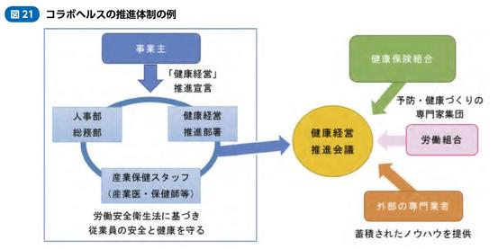 コラボヘルスの推進体制例