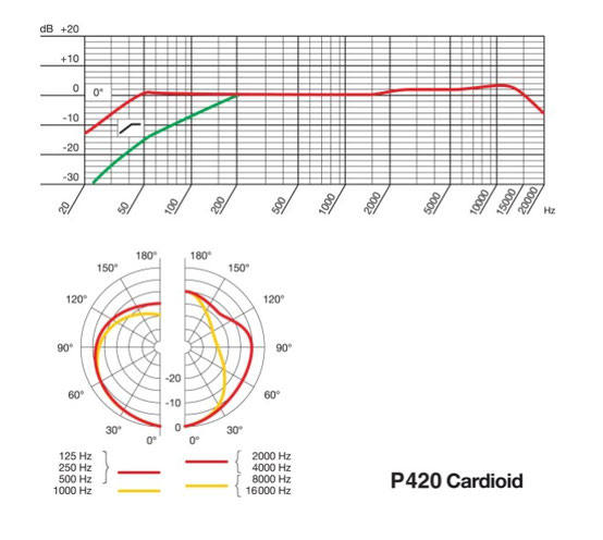 Diagramma P420 cardioide tra 2 e 4Khz