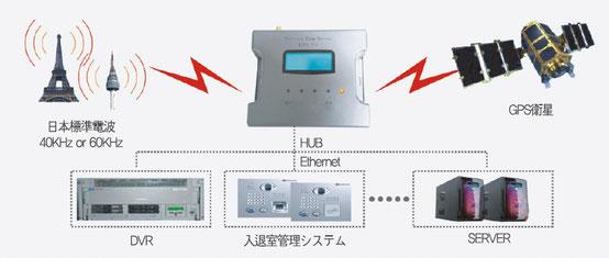 小型 電波時計 / GPS NTPサーバー ETS-204 設置例