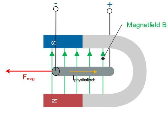 Veranschaulichung der Lorentz-Kraft auf einen Leiter im Magnetfeld.
