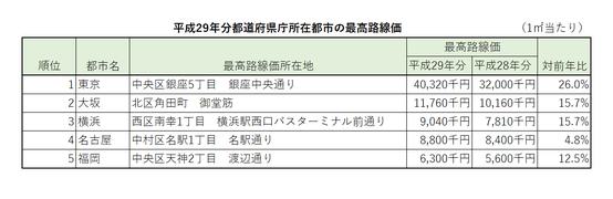 平成29年分都道府県庁所在都市の最高路線価