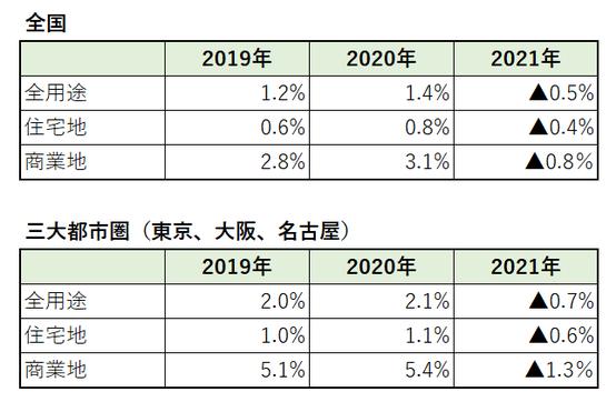 令和3年 公示地価 地価公示 2021年