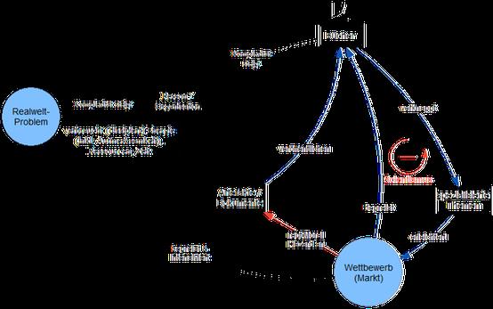 System Thinking: Stock Flow Diagram zeigt wie viables und robustes Wissen durch Trial & Error entsteht