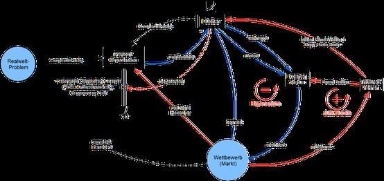 System Thinking: Stock Flow Diagram zeigt wie Autoren Bücher schreiben, da Bücher leicht erzeugt und publiziert werden können