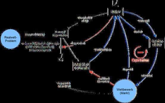 System Thinking: Stock Flow Diagram zeigt wie Autoren Bücher veröffentlichen, um sich als Experte zu positionieren