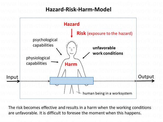 The Hazard-Risk-Harm-Model - www.learn-study-work.org