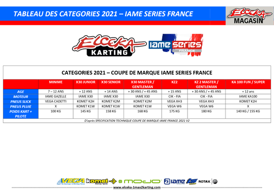 CATEGORIES 2021 - IAME SERIES FRANCE