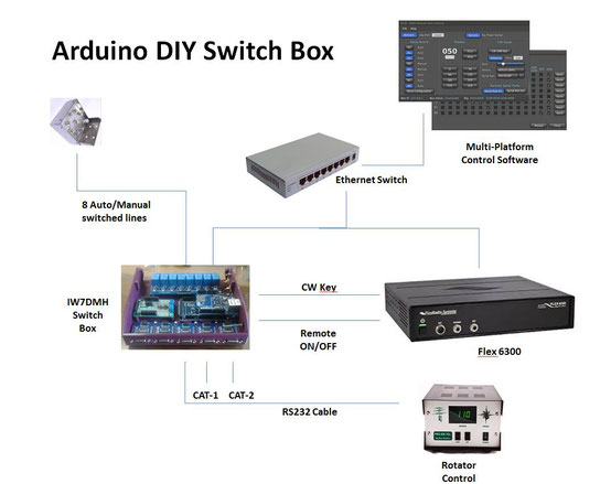 Arduino Flex Switch Box - IW7DMH - Ham Radio Station