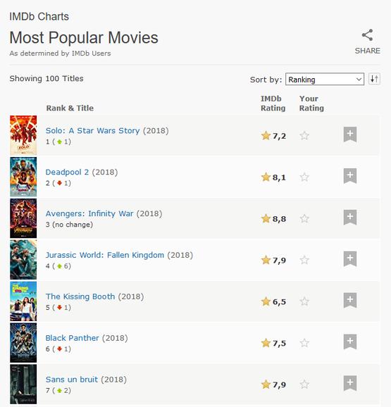Classement des films les plus populaires sur IMDb au 6 juin 2018.