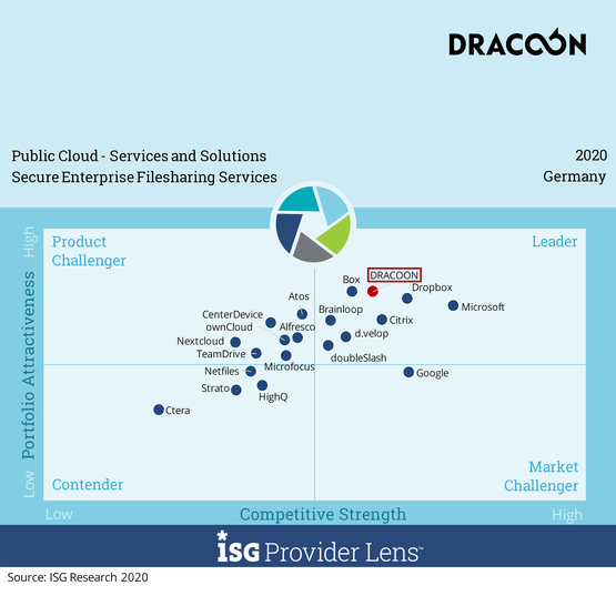 Dracoon | Public Cloud Services and Solutions - Competetive Strength