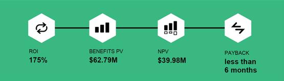 VMWare | TEI Benefits Summary