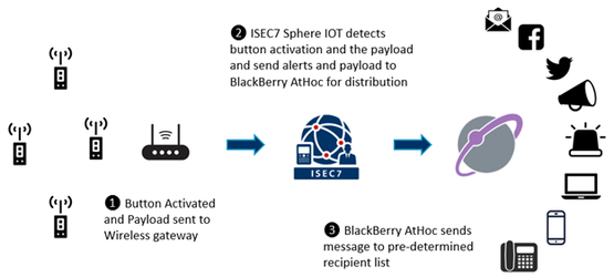 Technical infrastructure: ISEC7 Sphere IOT for Smart Buttons