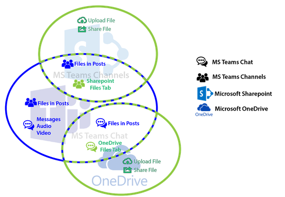 How Microsoft Teams, SharePoint and OneDrive are related one to the other when it comes to file sharing