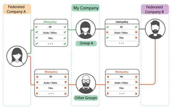 SphereShield Ethical Wall diagram. Information Barriers for Microsoft Teams