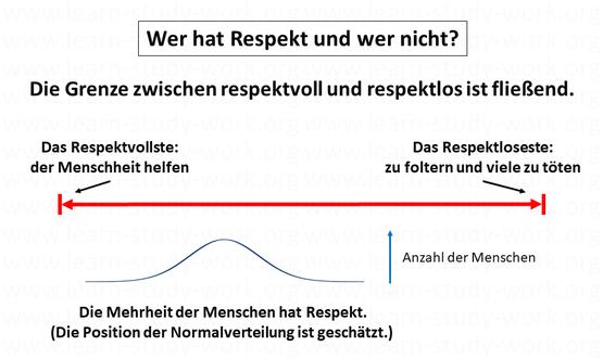 Wer har Respect? respektvoll - respektlos - www.learn-study-work.org