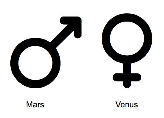 Die gebräuchlichen Symbole für männlich und weiblich
