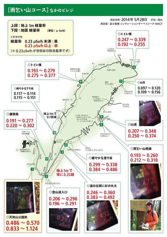 ※測定器は世田谷区が使用しているものと同じ富士電機のシンチレーションサーベイメータNHC7