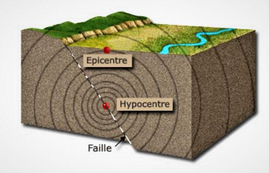 Le tremblement de terre est le résultat d'une libération importante d'énergie accumulée par les contraintes (forces) exercées sur les roches en profondeur. Plusieurs tremblements de terre sont relatés dans la Bible.