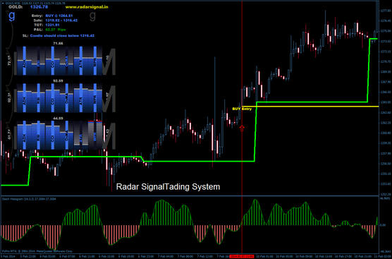 Radar Signal trading system