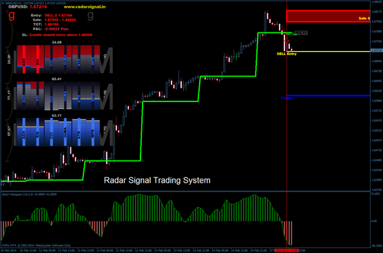 How To Use The Stochastic Indicator Step By Step